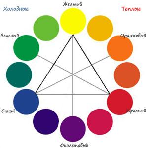"""0cad3570aaf Farebná škála je rozdelená na """"teplé"""", """"studené"""" a """"neutrálne"""" farby. K  teplý zahŕňajú červenú, oranžovú a žltú, ako aj všetky ich odtiene."""